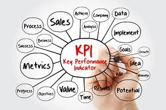 A mind map with key performance indicator at its center