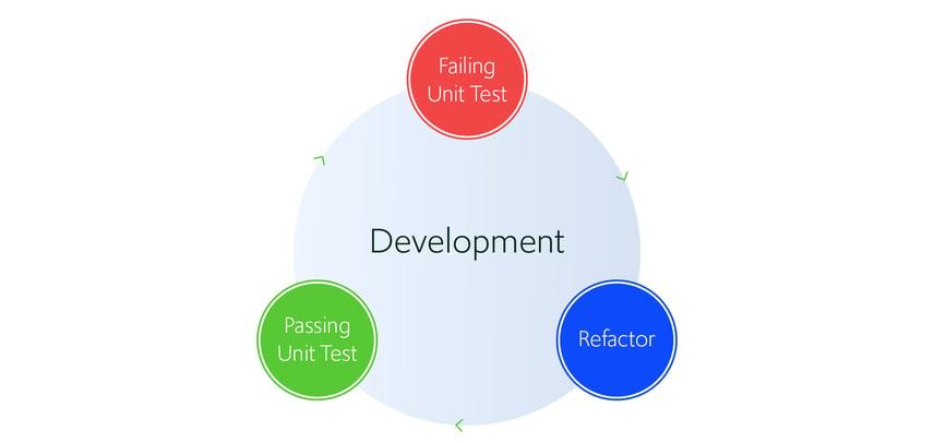 Development feedback cycle