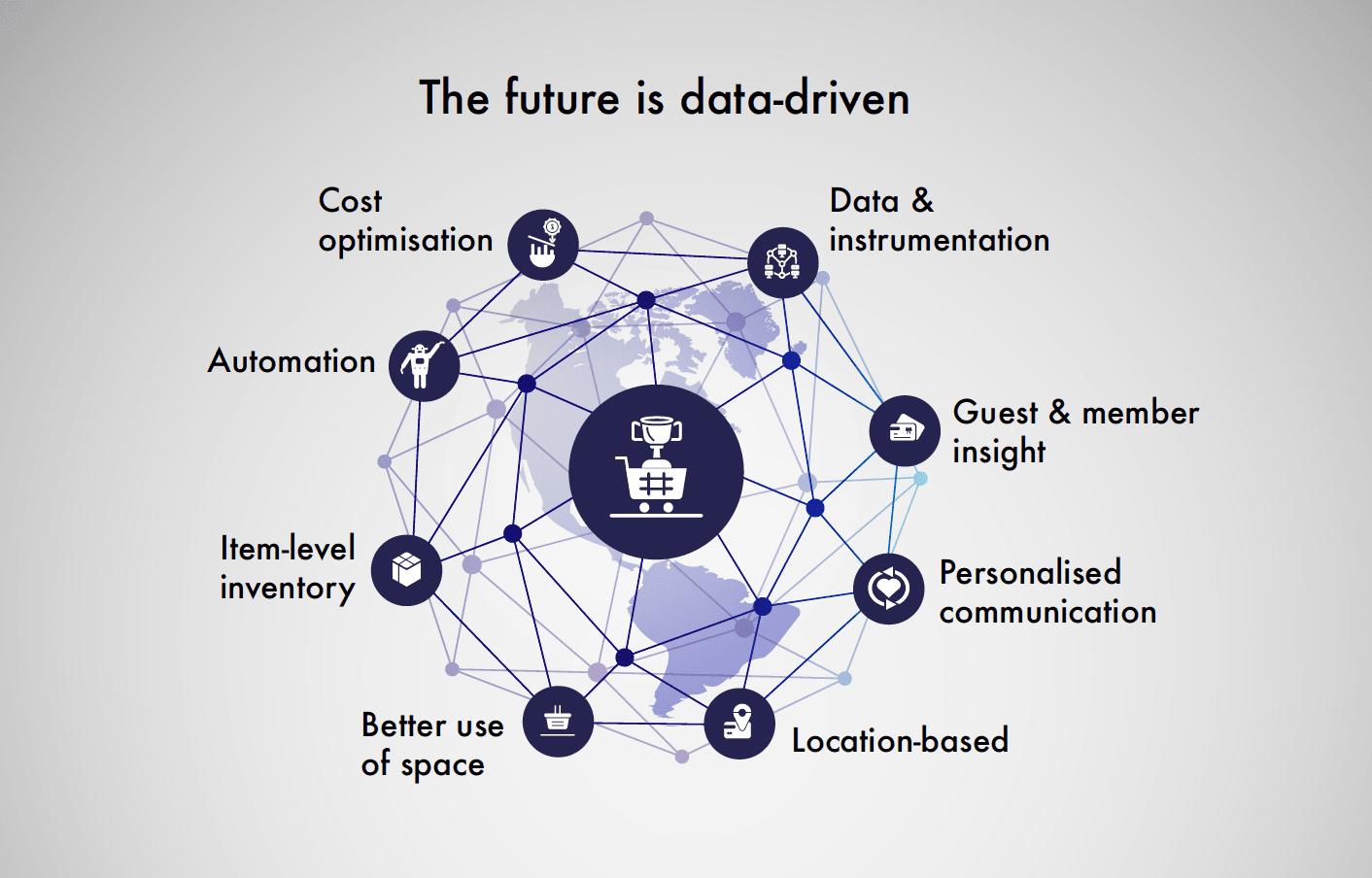 The future is data-driven