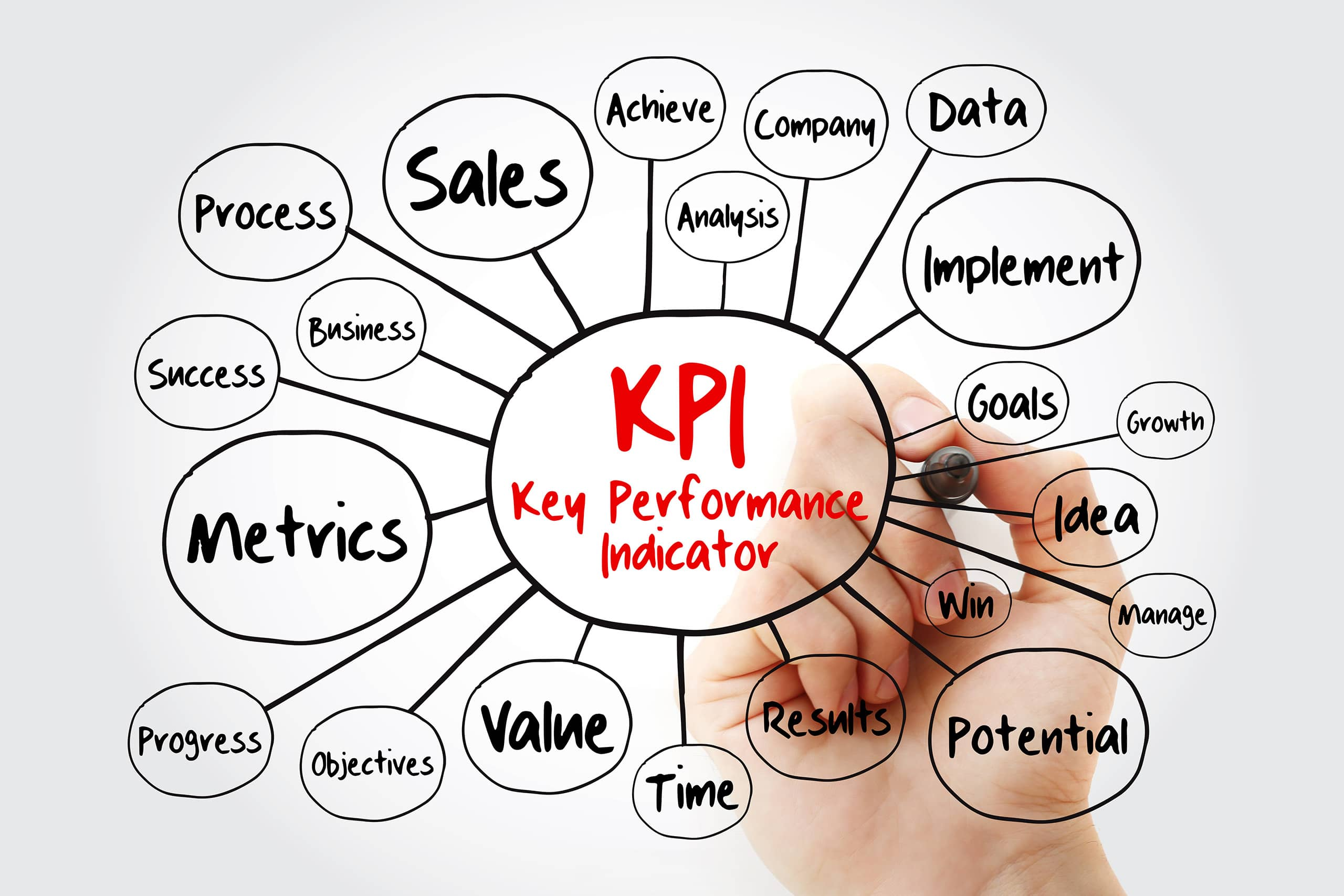 Spider chart of KPIs drawn with marker pen
